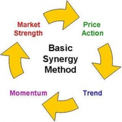 forex SYNERGY Trading Method